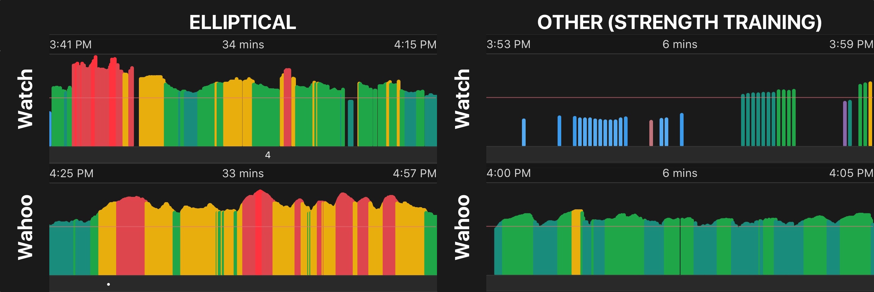 Same workout, different HR monitor.